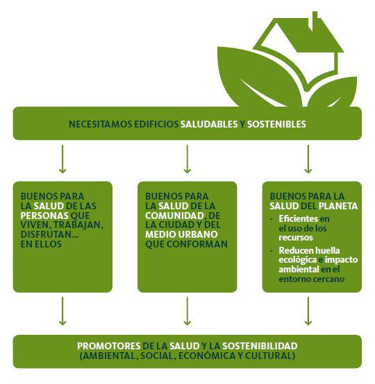 Imagen: Ecodes. Hogares saludables, edificios sostenibles.