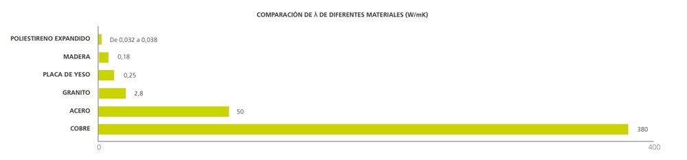 Comparativa de conductividades térmicas en diversos materiales. Fuente: Pladur.es