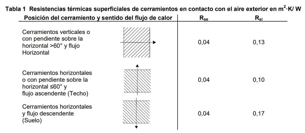 Resistencias térmicas superficiales. Fuente: CTE