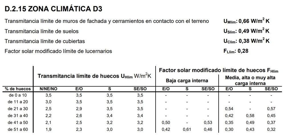 Transmitancias límites marcadas por el CTE para la zona climática D3 que incluye Madrid.