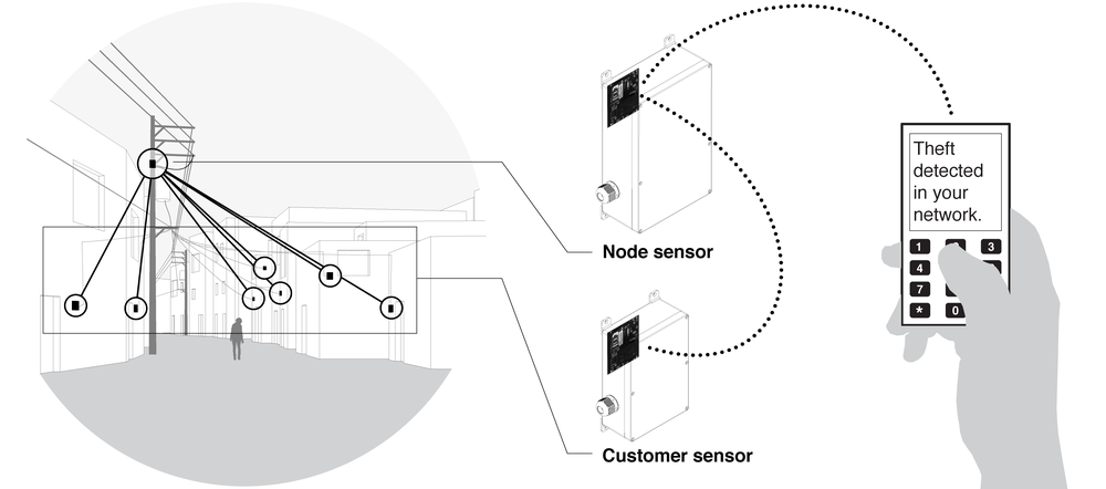 A local energy network: node sensor at transformer distributing power to subnetwork of customer field sensors.