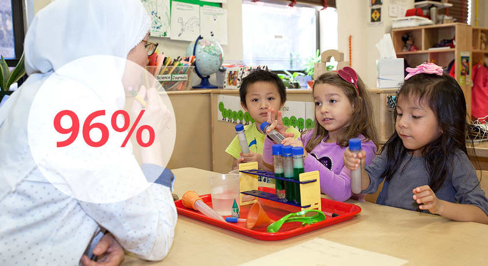 96% of students met or exceeded age-level expectations before entering kindergarten