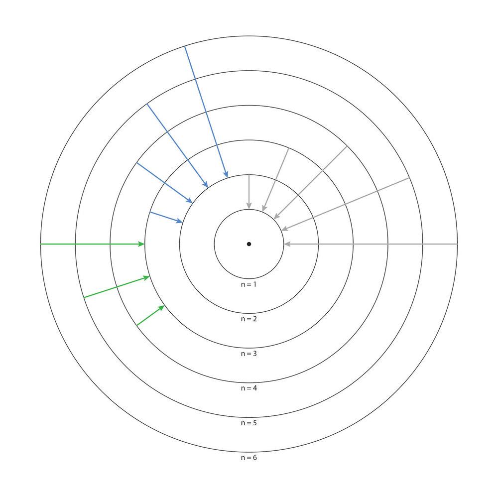 中心黑点为原子核。