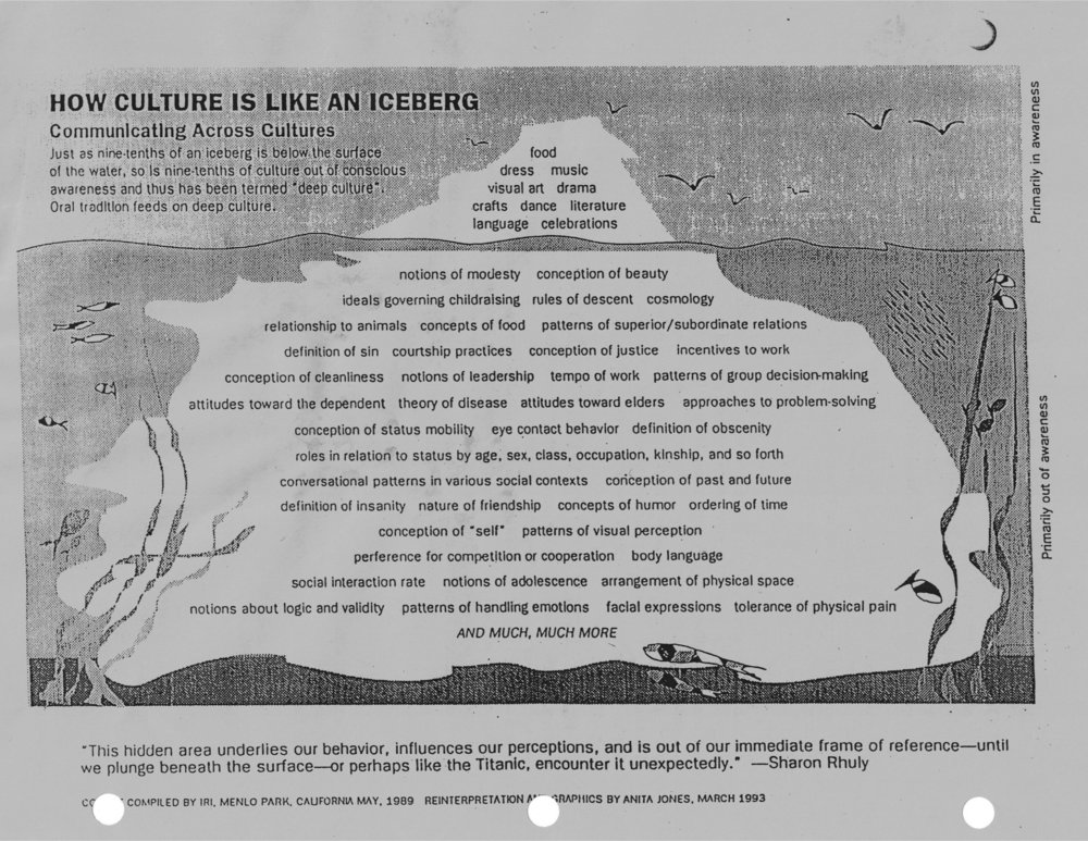 Learning Materials_Cultural Iceberg