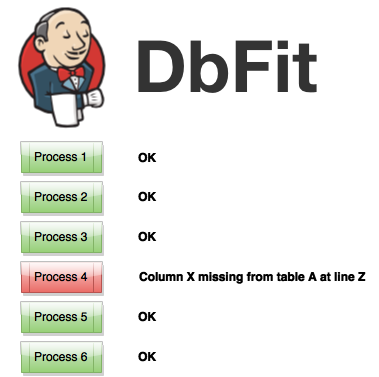 Jenkins/DbFit Test Results