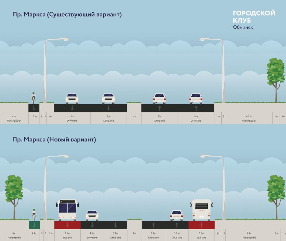 Рис. 2.   Ширина полос и выделенние полосы для общественного транспорта