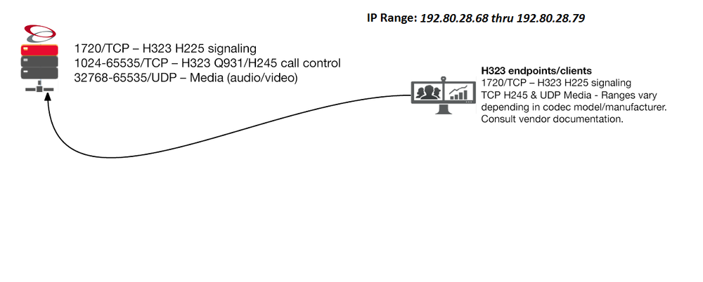 H.323 Network Ports