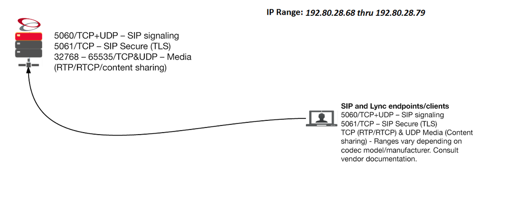 SIP endpoint and Lync Diagram