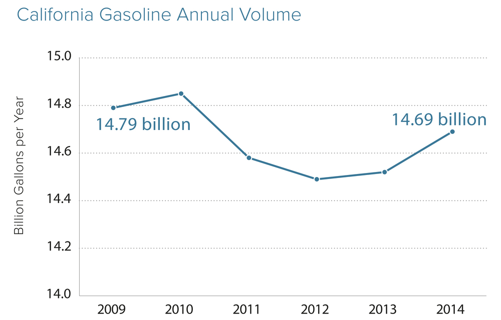 GasolineVolume.jpg