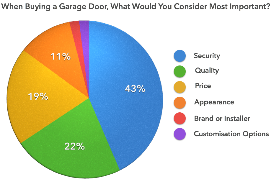 Consumer considerations when purchasing a garage door survey results