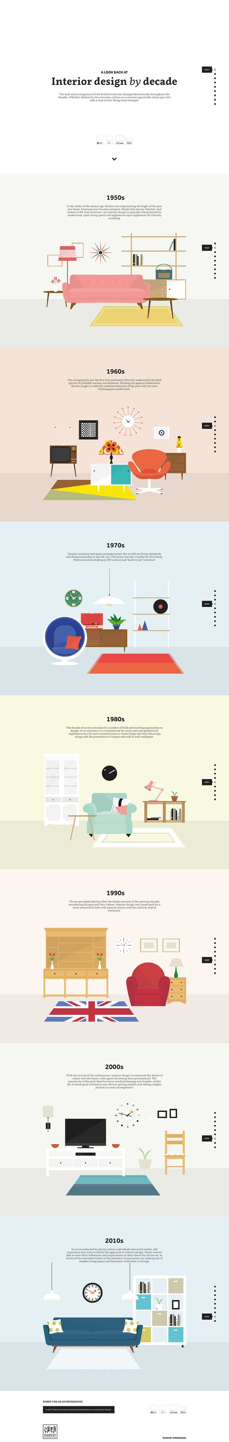 interior design trends by the decade infographic |  | @themissprints