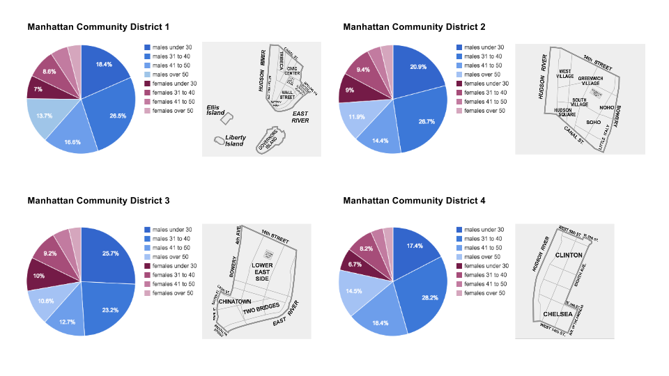 Exploration of Demographic for City Bike Stations in NYC copy.png