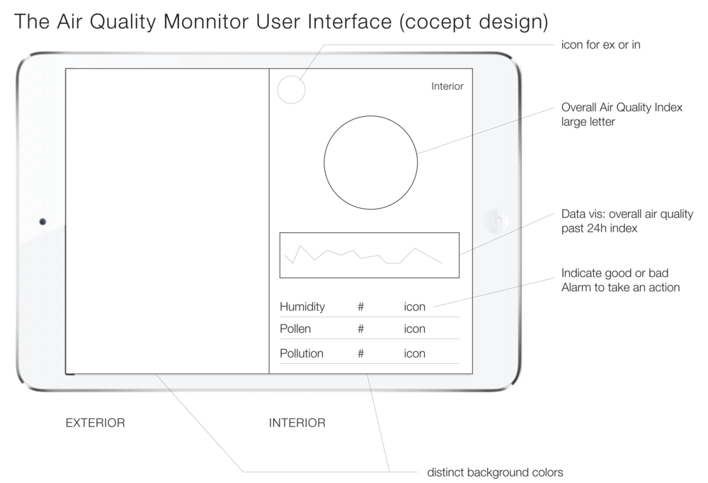 the  concept design  for  the User Interface