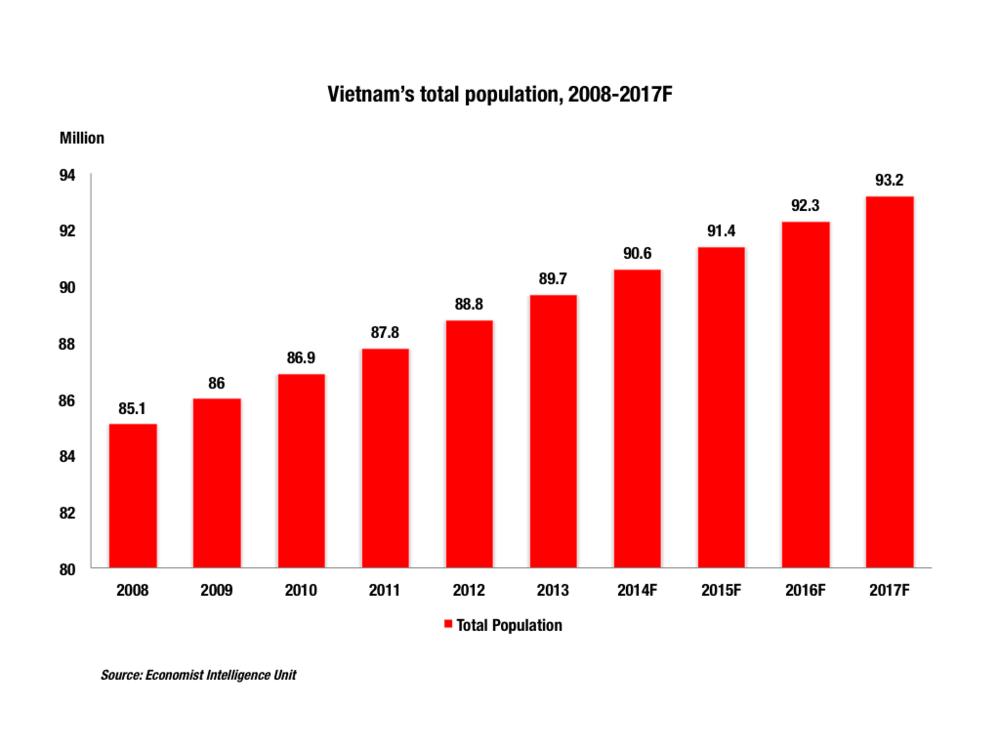 VNtotalpopulation.png