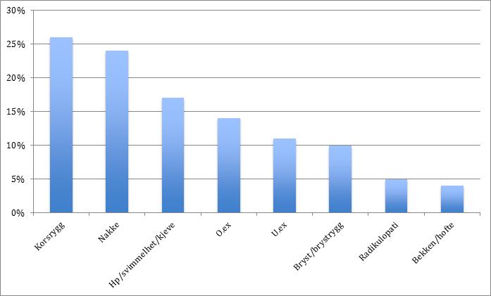 Pasienter henvist til vurdering hos kiropraktor på bakgrunn av ulike plager. Diagram fra samarbeid med fastlege i Oslo fra september 2014 til november 2015.