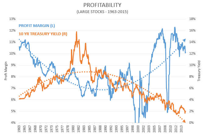 profits_vs_yields