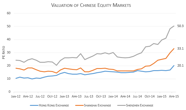 china_exchange_valuations
