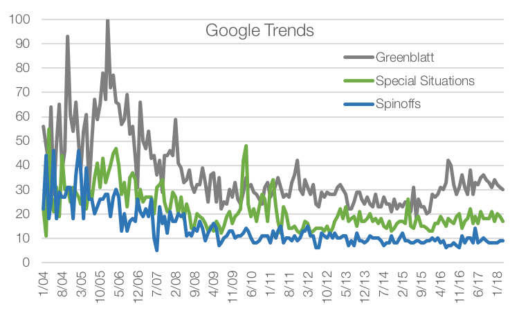Data Source:  Google Trends