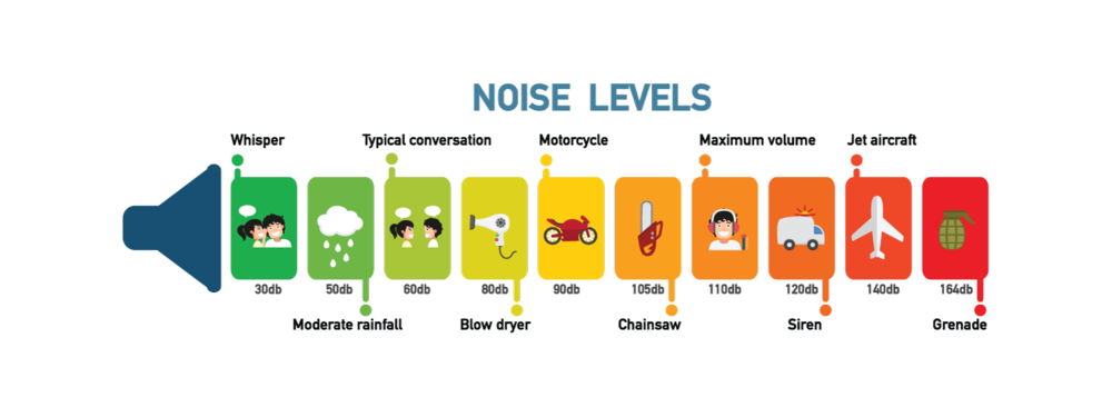 hearing-loss-noise-levels