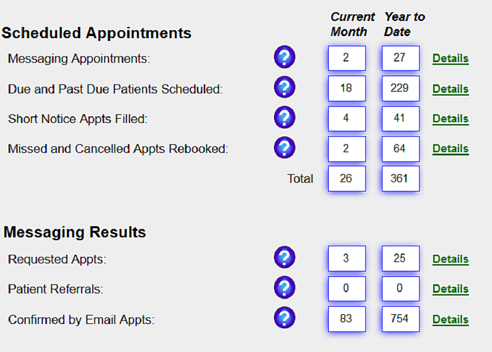 Recall System Pro shows practices exactly how many extra appointments they are booking using our software.