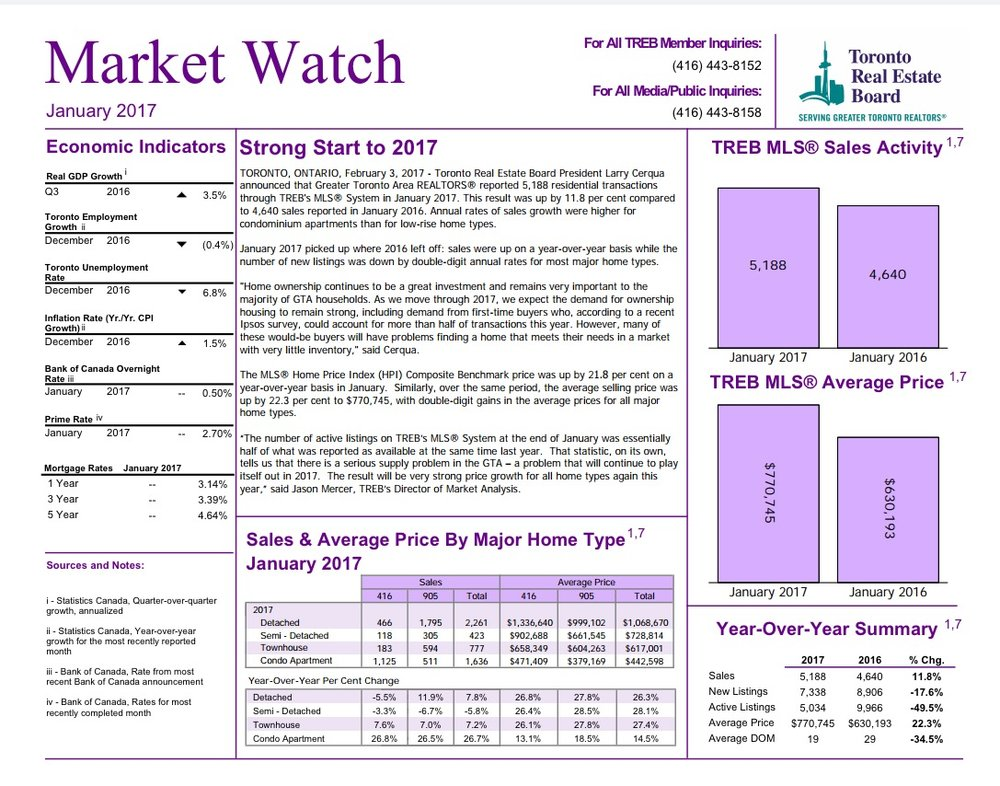 Jan 2017 GTA TREB Marketwatch - Click to download