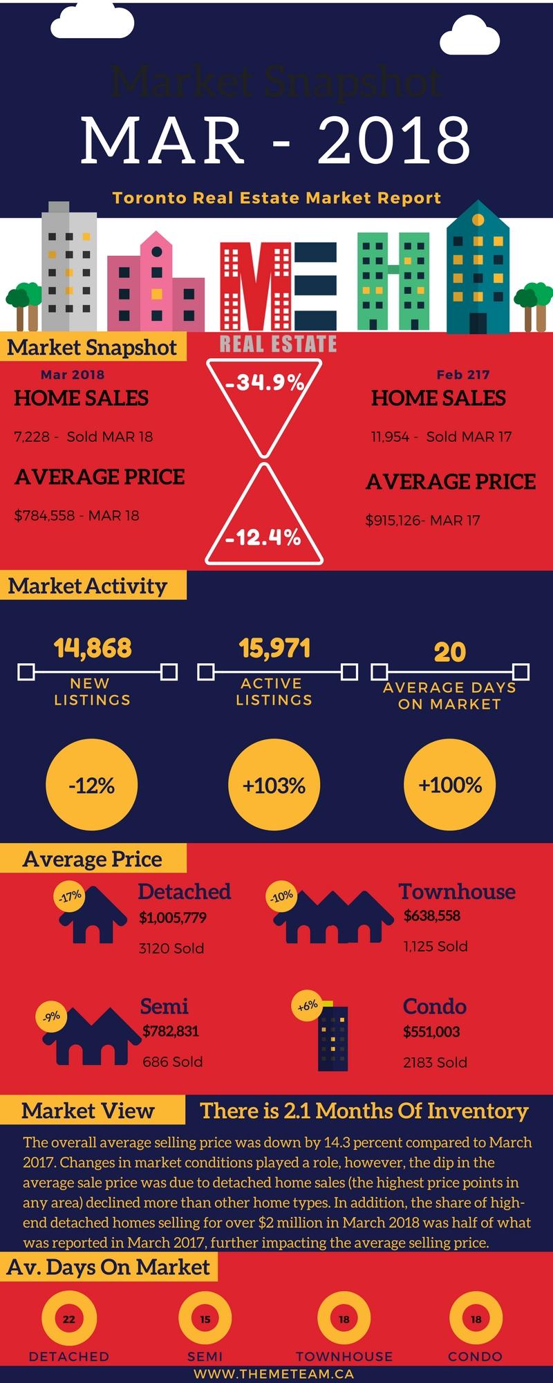 Mar 18 GTA Market Snapshot.jpg