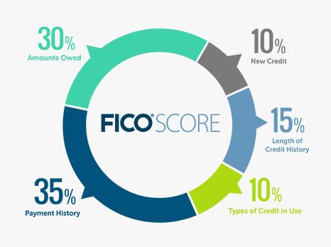 ce_FICO-Score-chart.jpg