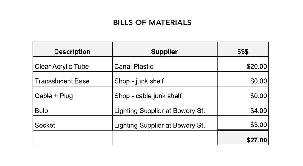 Bills of Materials