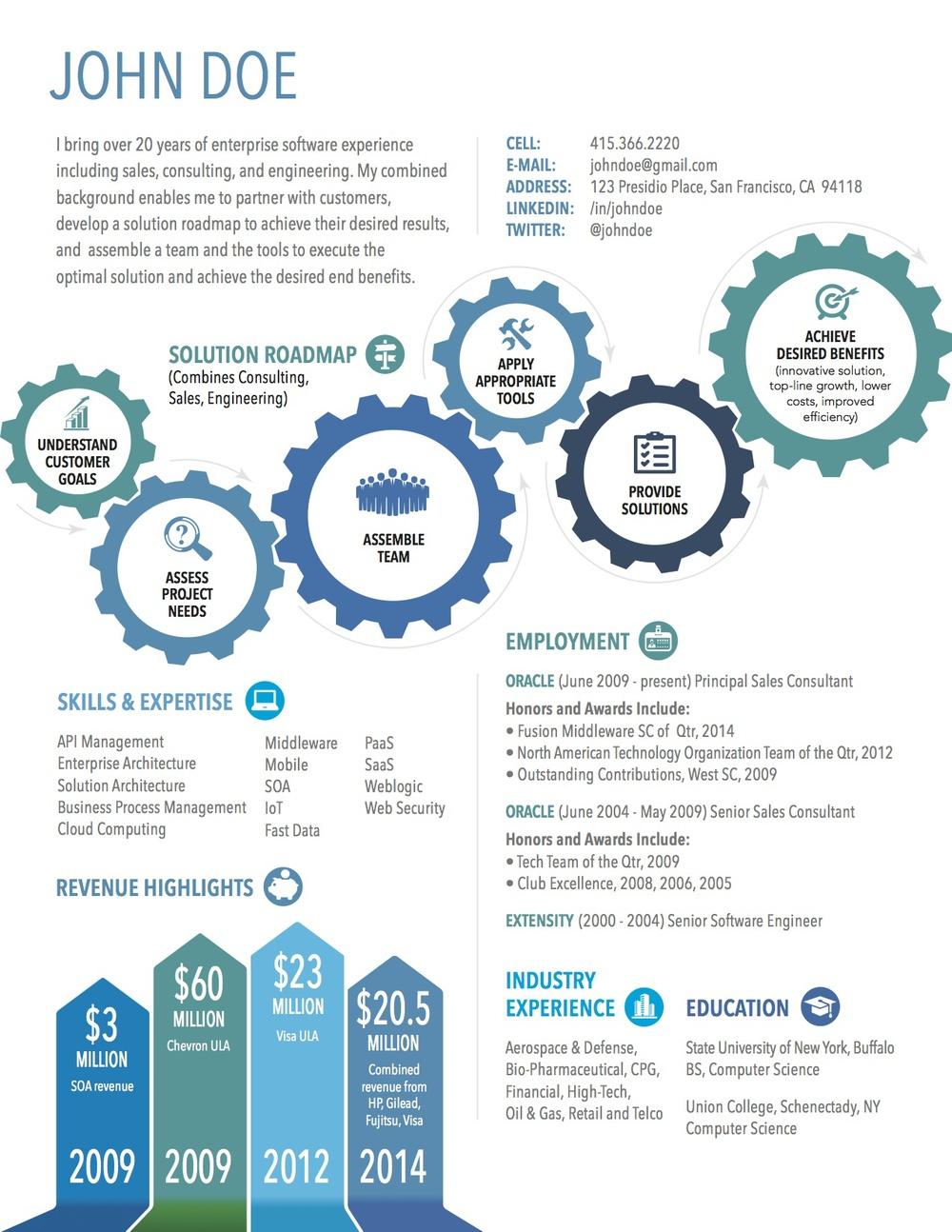 High_Powered_Circles_Infographic_Resume.jpg