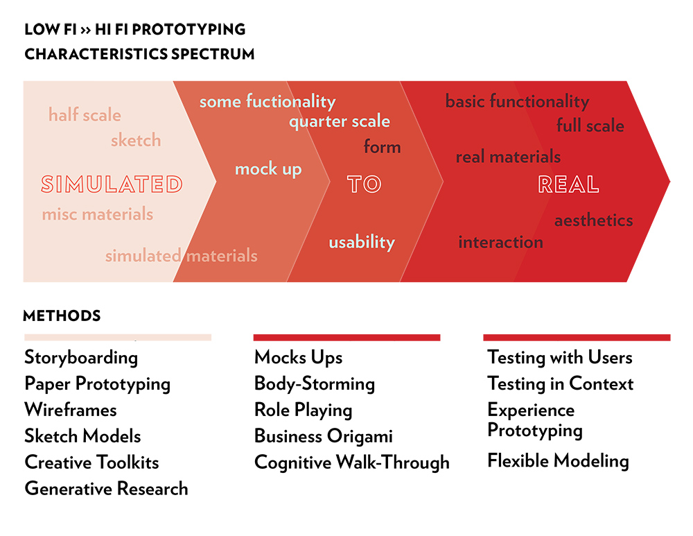 low fi to high fi prototyping