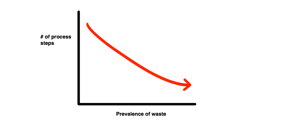 Process vs Waste