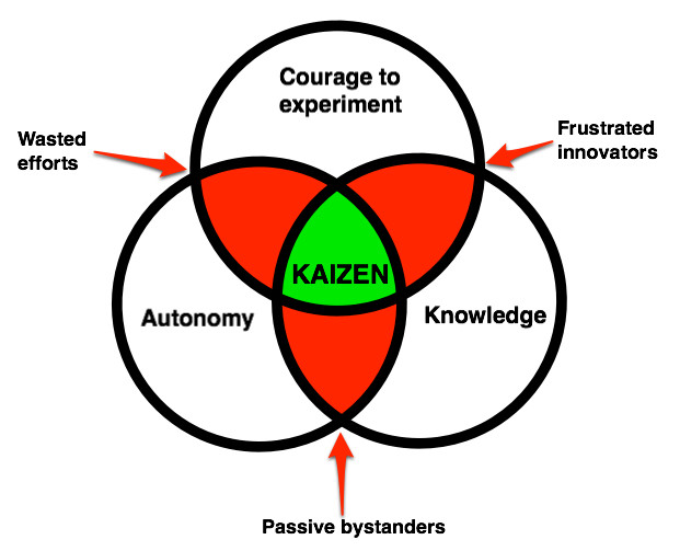 Courage Autonomy Knowledge