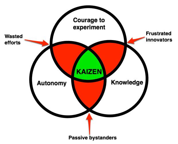 Courage Autonomy Knowledge