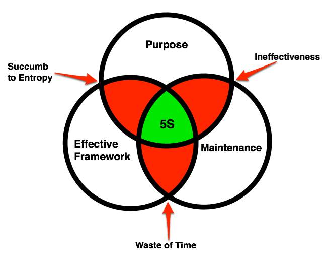 3 Elements of 5S-4-2