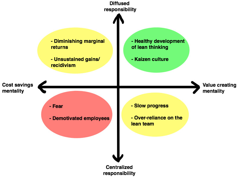Lean Mentality & Diffusion-3