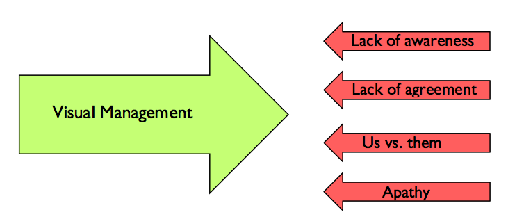 Why Visual Management Matters