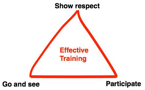The Training Triangle