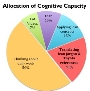 Cognitive Waste