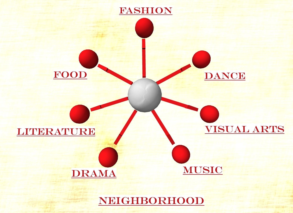"The ""neighborhood"" refers to real human contacts within a more local region.  The same communication flow coordinates related information and contacts."