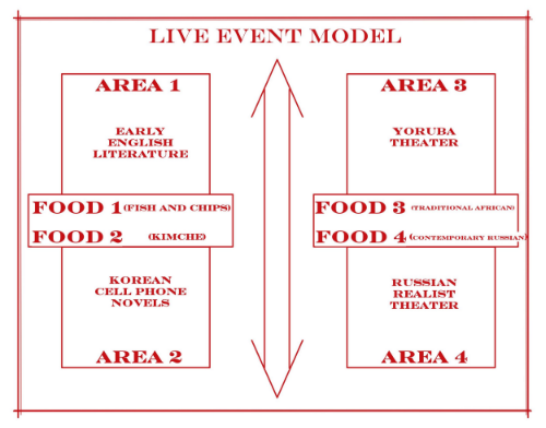 This is a developing site plan and layout that works in larger and larger iterations.  Food is the key transition element between different areas.  (I hadn't figured out the food component until I went to a night market (http://thefoodtrust.org/night-market) in my neighborhood the other night.  Their model is a perfect fit and a lot of fun.