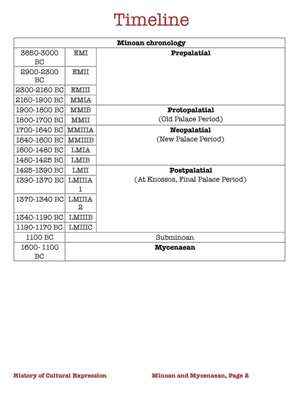 HOCE Minoan-Mycannaean- Study Guide_Page_2.jpg