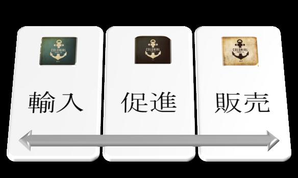 経営戦略  COLONIALTrade Co.という社名は、大航海時代に生まれた貿易の考え方に基づきます。この時代から国際貿易は急激に発展しました。 私たちコロニアル•トレードは、海外から新商品や伝統的な商品を発見し、日本に輸入して紹介します。