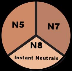 Instant neutrals n5 n7 n8.png