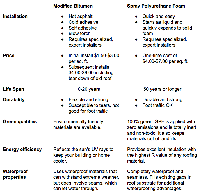 Modified Bitumen vs Spray Polyurethane Foam