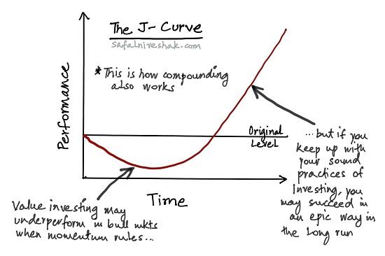 j-curve-safal-niveshak-3.jpg