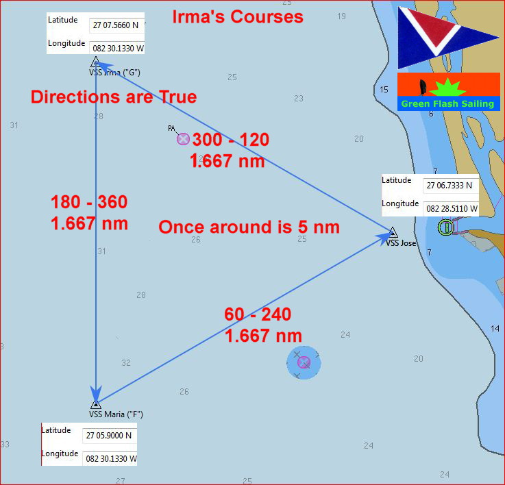 - The Irma Course
