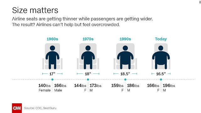 According to experts, we got exactly what we asked for when airlines deregulated in the early 80's...cheaper fares equal higher demand and less comfort for the consumer.