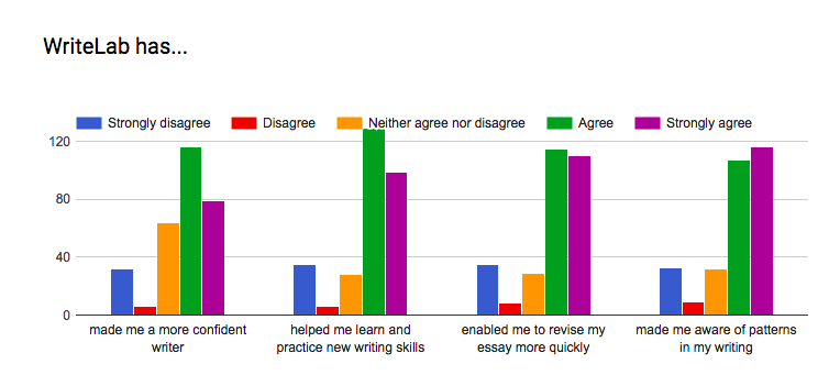 WriteLab Case Study.png