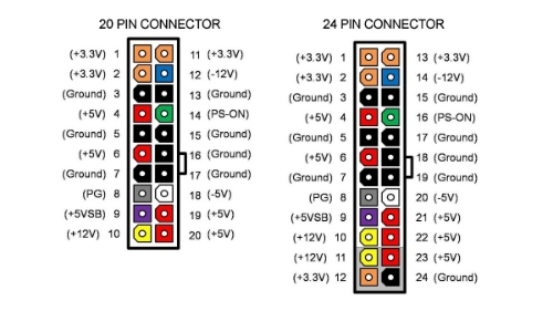 Color conventions for both 20 and 24 pin ATX connectors
