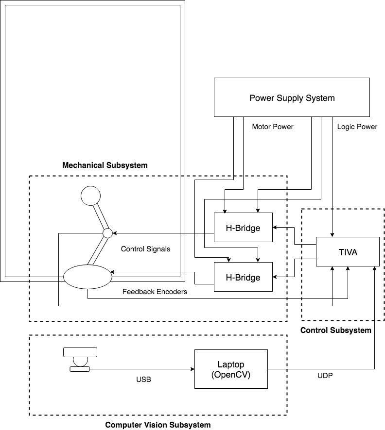 Figure 2  System block diagram